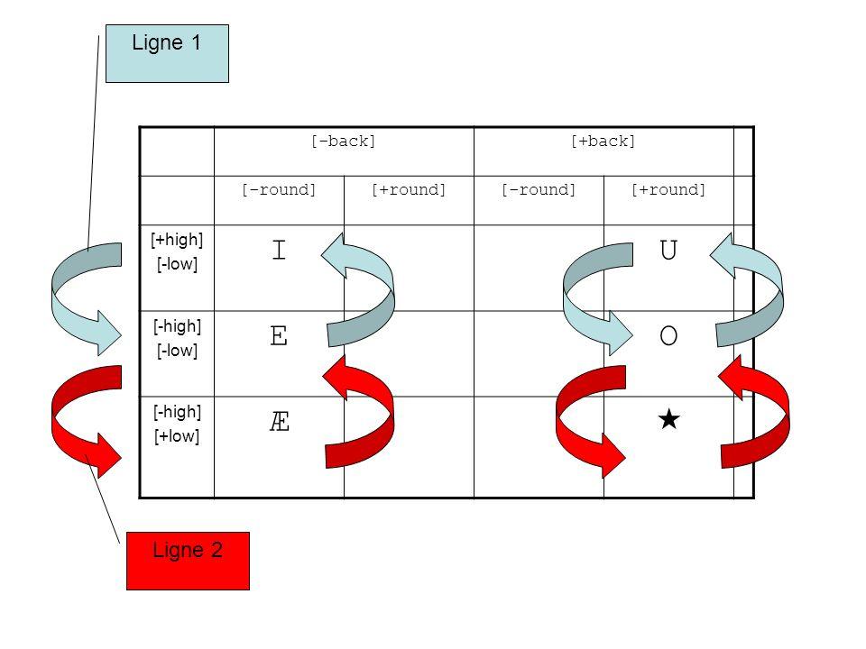 I U E O Æ  Ligne 1 Ligne 2 [-back] [+back] [-round] [+round] [+high]
